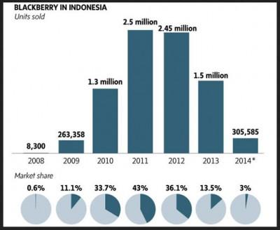 Indonesia Mulai TinggalkanBlackBerry?